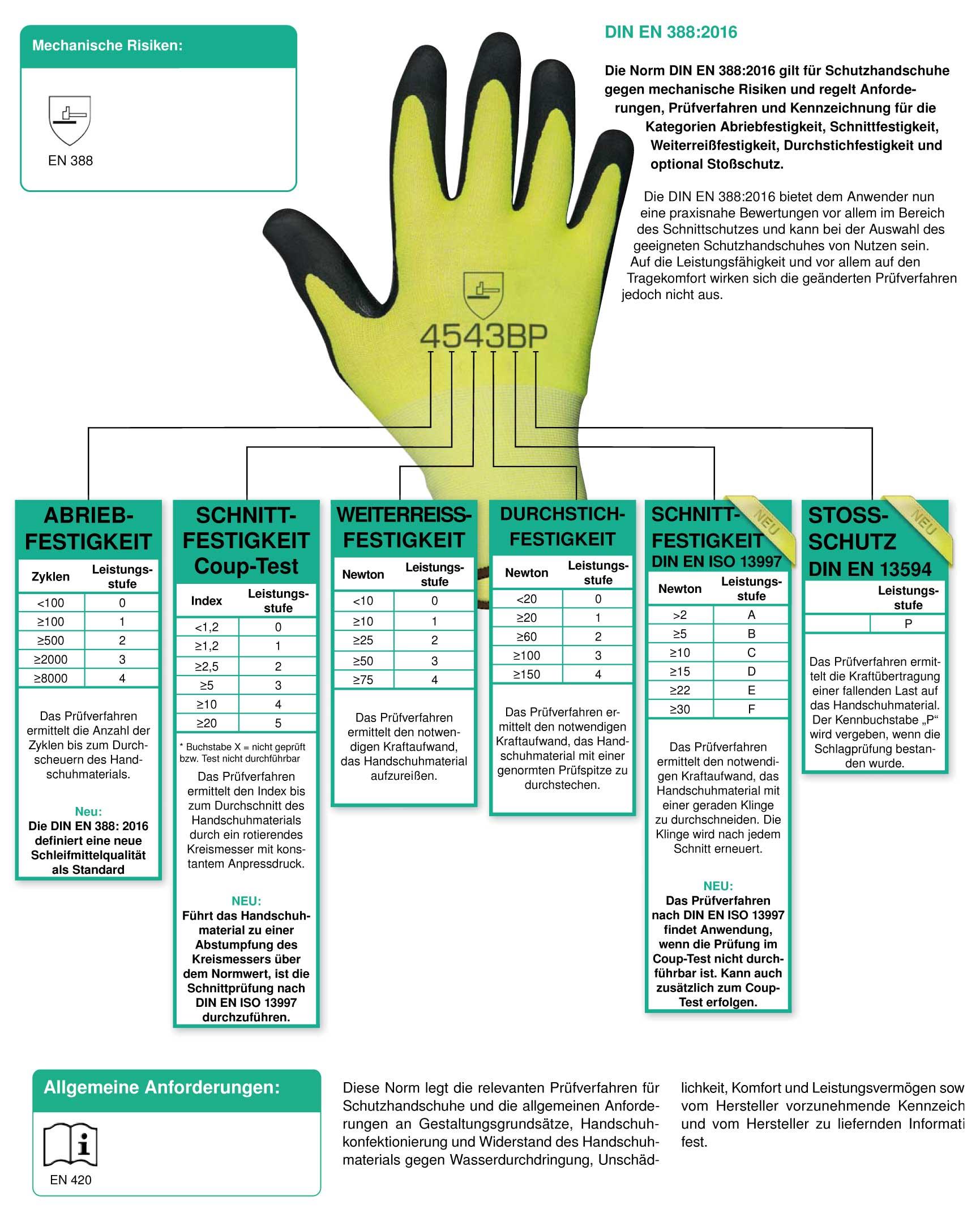 Normen Handschuhe