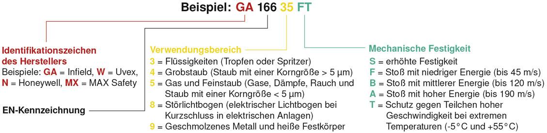Rahmenkennzeichnung nach DIN EN 166